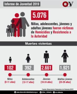 violencia 2019 niños asesinados